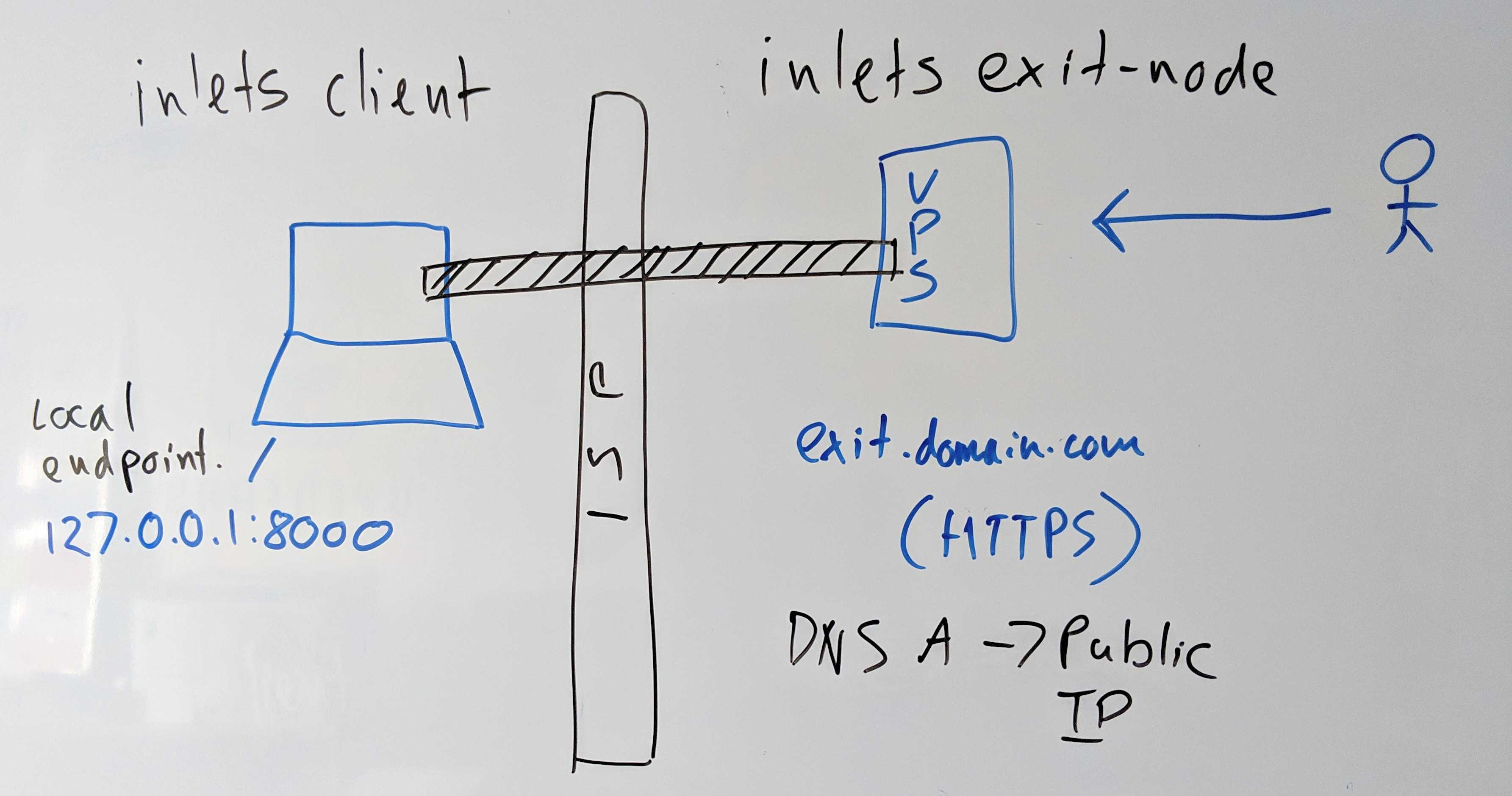 Get HTTPS for your local endpoints with inlets and Caddy
