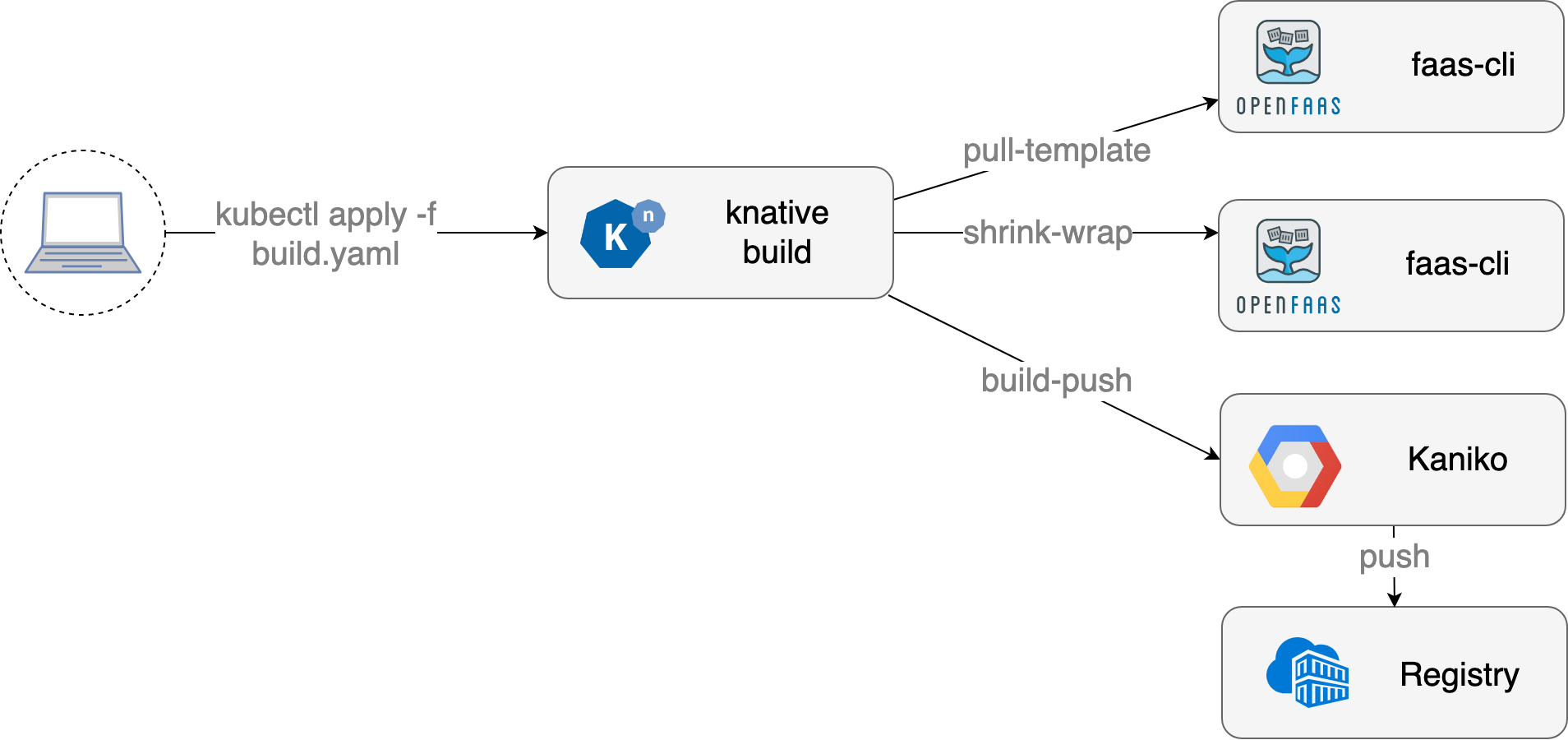 First look at knative build for OpenFaaS functions