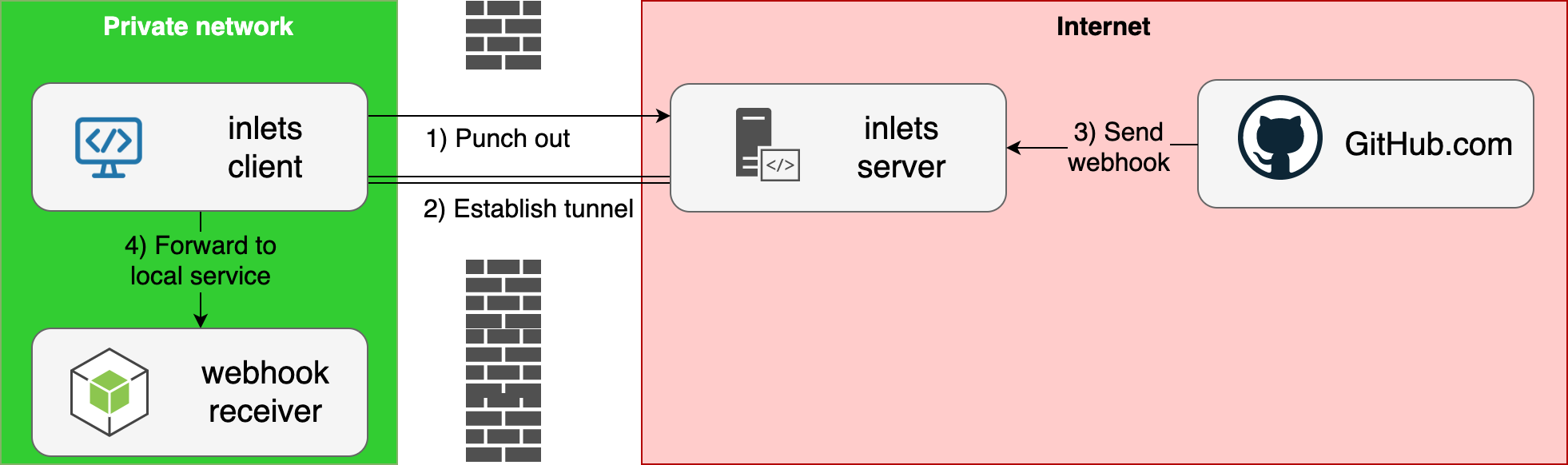 Get a LoadBalancer for your private Kubernetes cluster
